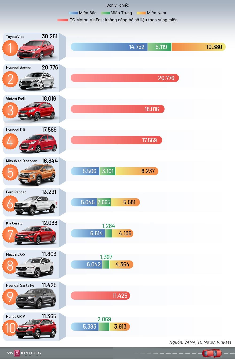 TOP 10 ôtô bán chạy nhất 2020